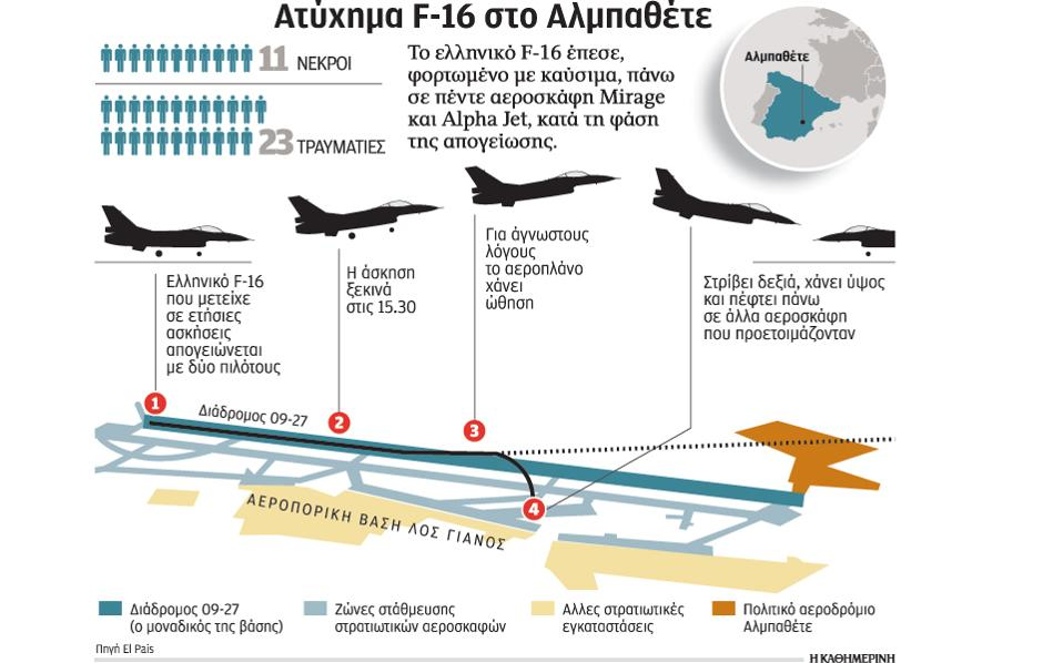 Αποτέλεσμα εικόνας για ελληνικα f16