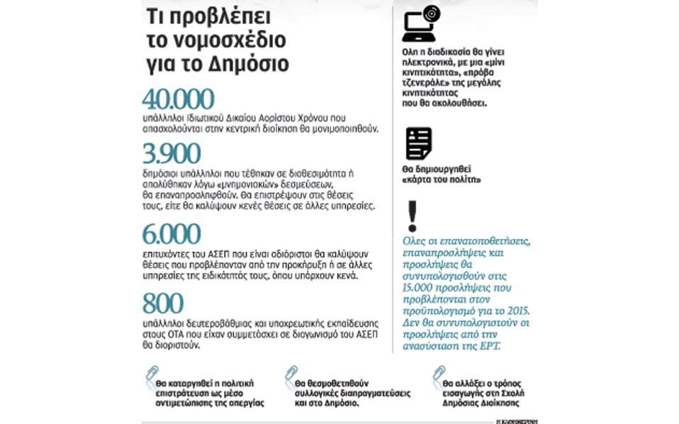 Μονιμοποιούνται 40.000 δημόσιοι υπάλληλοι