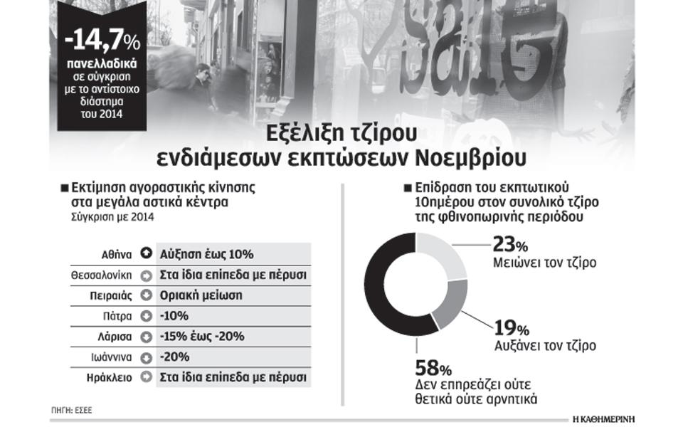 d4c4a92f594 Υποχώρησαν κατά 14,7% οι πωλήσεις το δεκαήμερο των εκπτώσεων   Επιχειρήσεις    Η ΚΑΘΗΜΕΡΙΝΗ