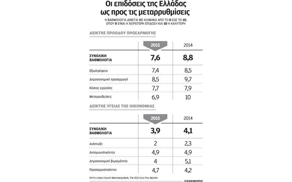 πισωγύρισμα ελληνικής οικονομίας 16s20vathmologiaellada-thumb-large