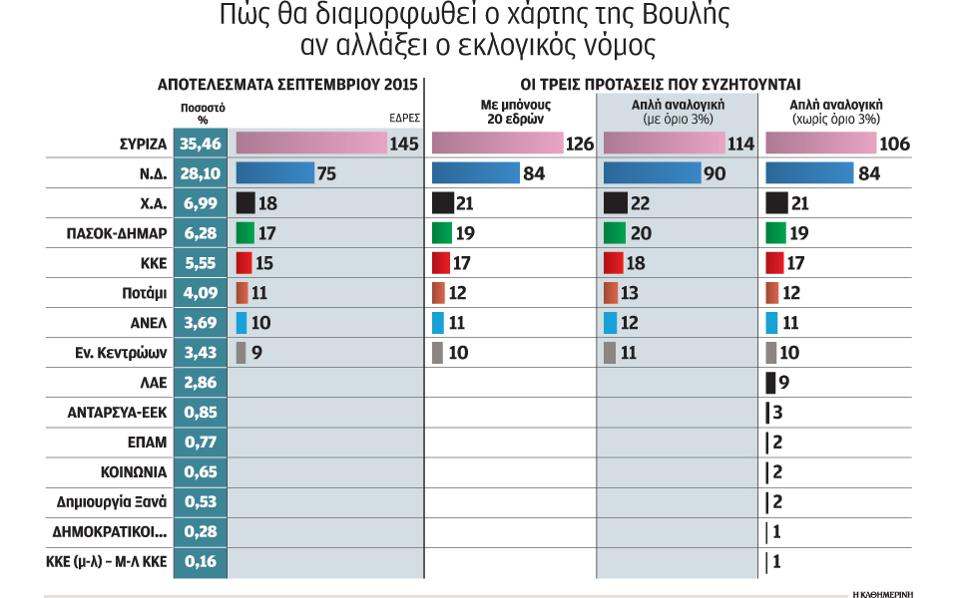 http://s.kathimerini.gr/resources/2016-01/eklogikos-thumb-large.jpg