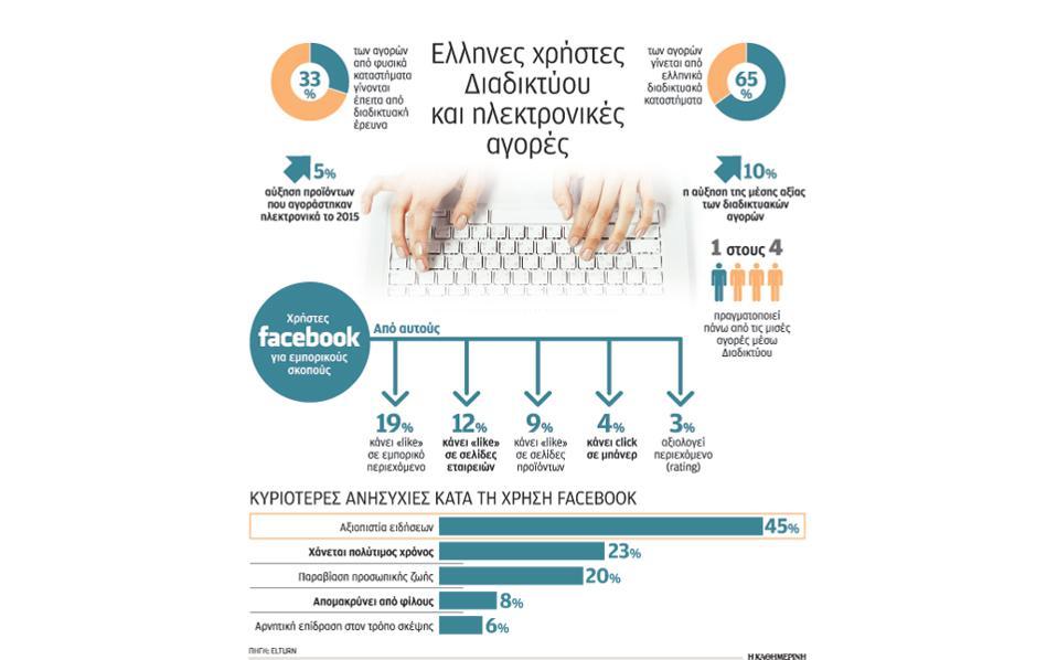 Online αγορές στην Ελλάδα
