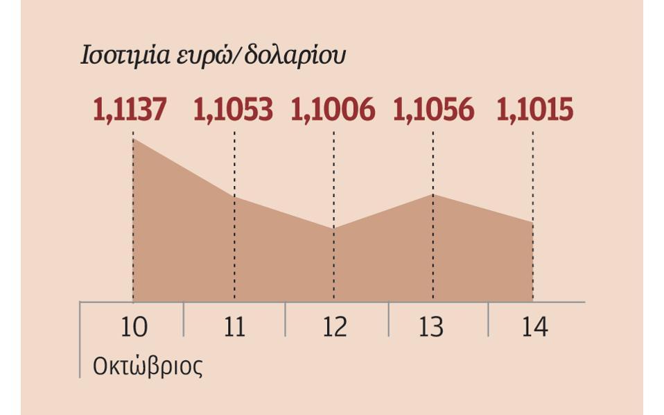 15s02eurodolario