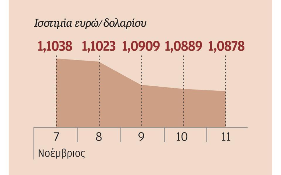 12s02pineurodolario