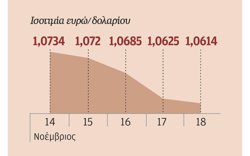 19s02eurodolario