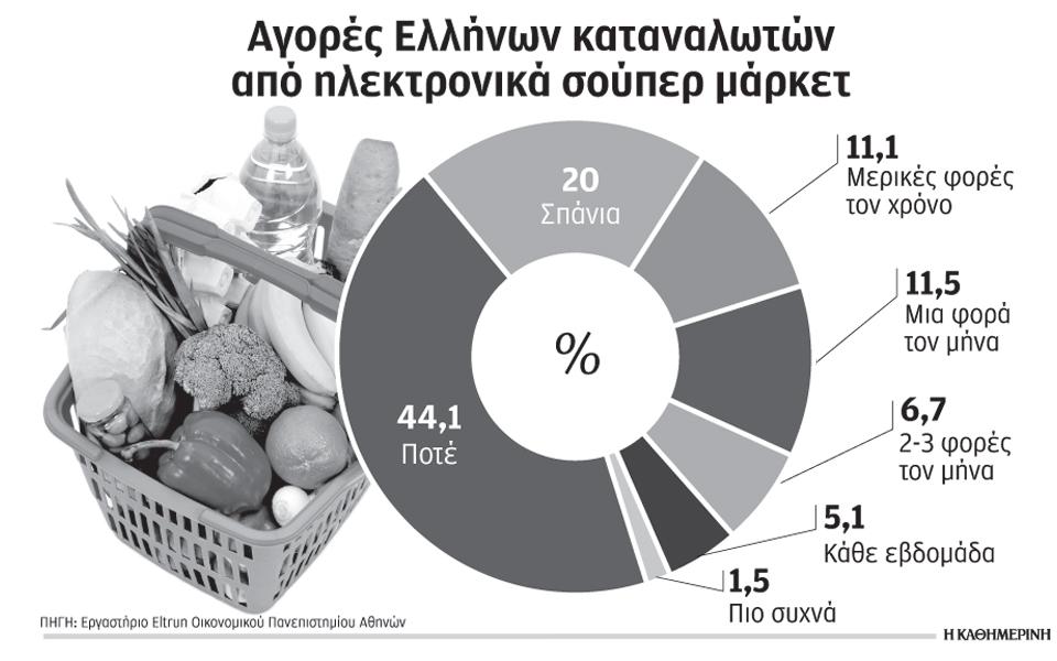 b2cd749c145 Δεύτερο ηλεκτρονικό σούπερ μάρκετ στην ελληνική αγορά | Επιχειρήσεις ...
