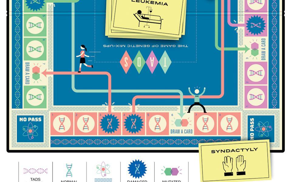Η νέα ανάγνωση του γονιδιώματος μπορεί να δώσει απαντήσεις για την εμφάνιση κάποιων γενετικών νοσημάτων.