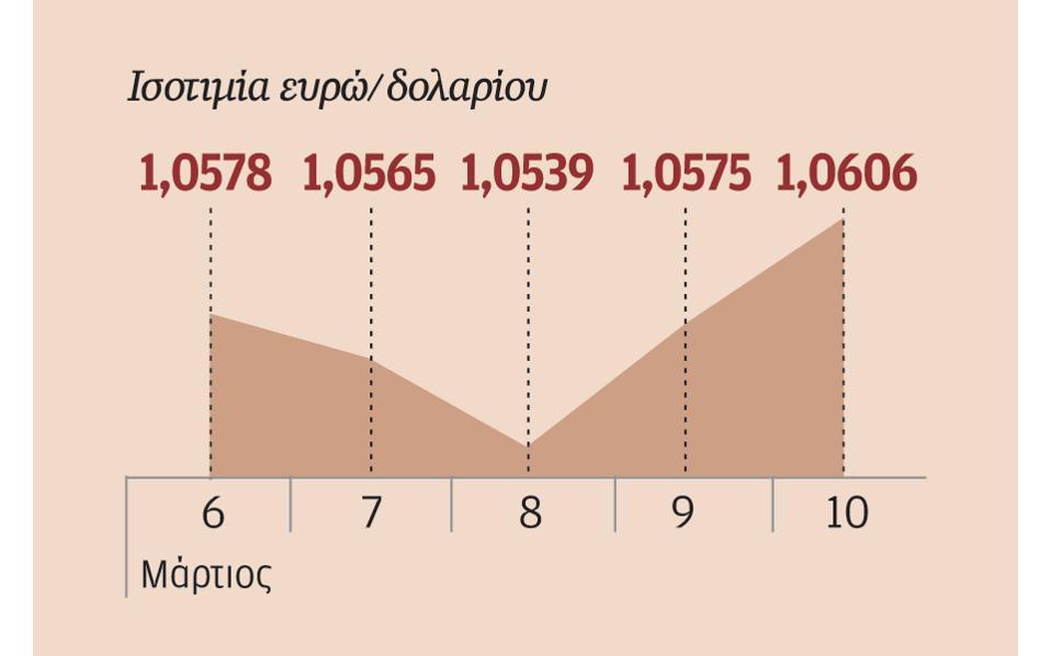 11s02pineurodolario