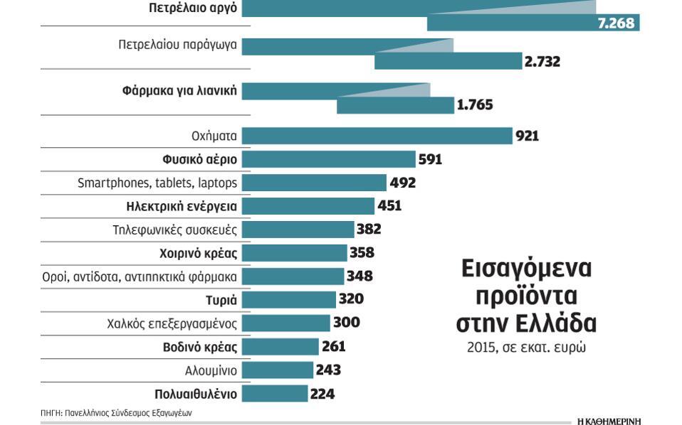 Τα εισαγόμενα προϊόντα «πνίγουν» την ελληνική αγορά και μέσα στην ... ca9f184d03f