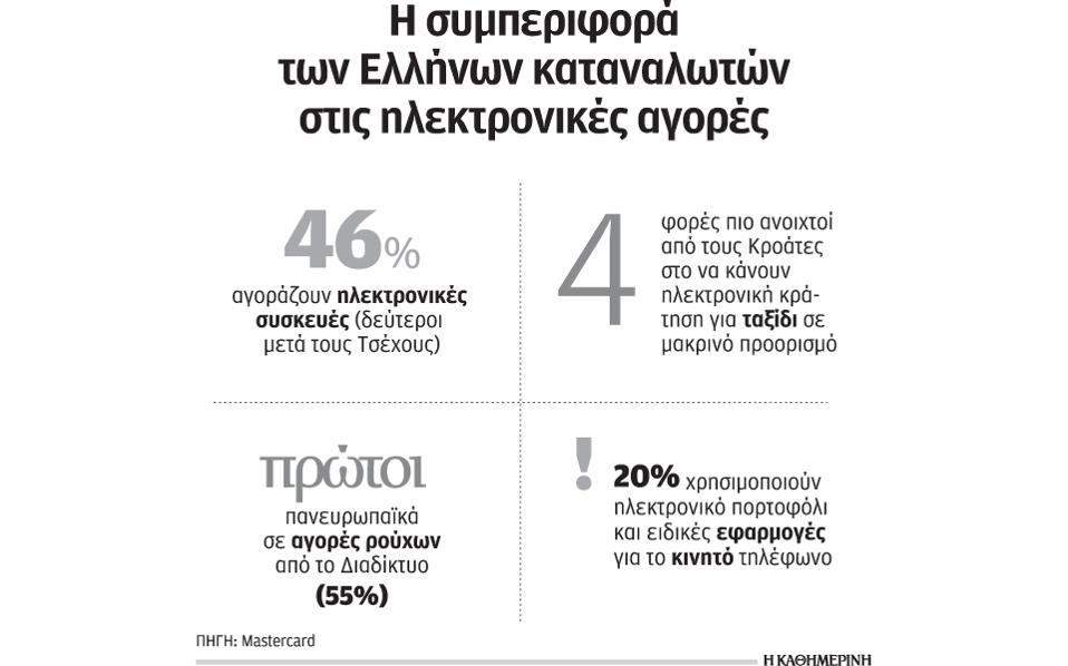 ab05907d846 Με ταχείς ρυθμούς μαθαίνουν οι Ελληνες τους τρόπους ηλεκτρονικών ...