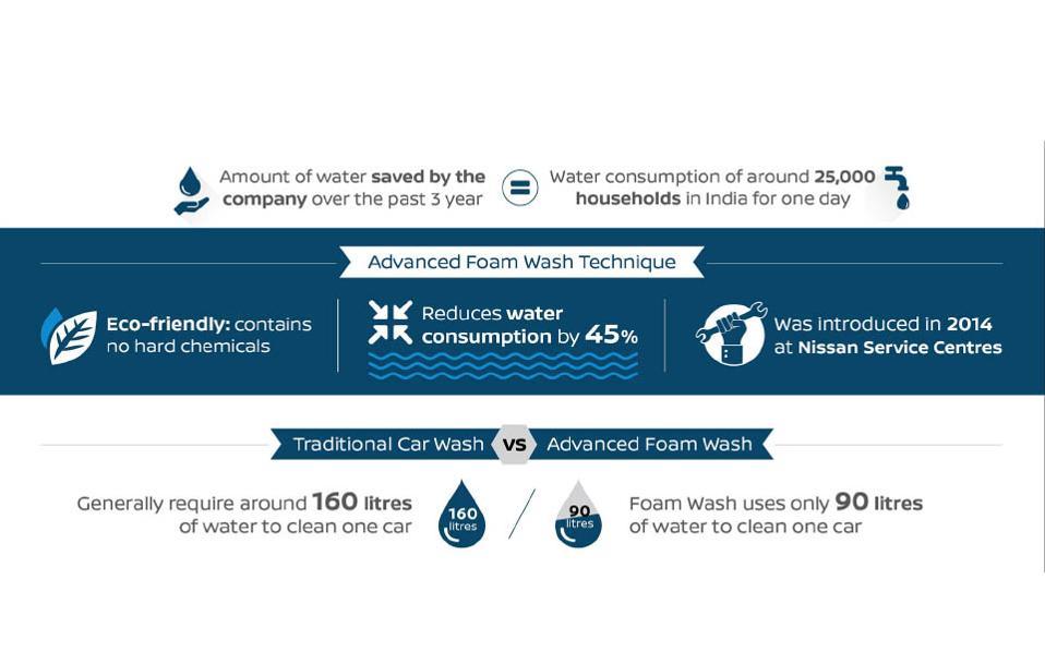 web-car-foam-wash-infographic-02