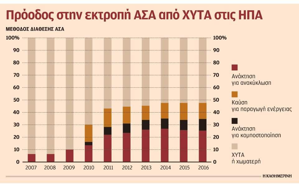 s9_2008anakyklosi-xyta-usa