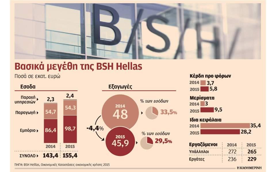 s15_bsh-hellas_2210