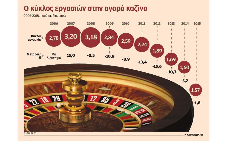 Άλλη μια δέσμευση του ΣΥΡΙΖΑ γίνεται πράξη - Το καζίνο της Παρνηθας κατεβαίνει Αθήνα