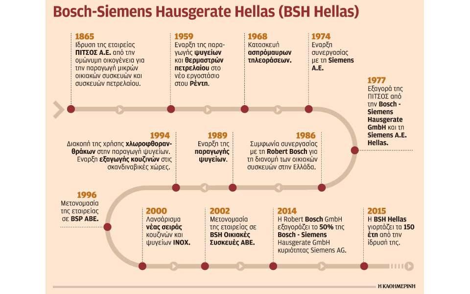 s26_1910bosch-siemens-hellas