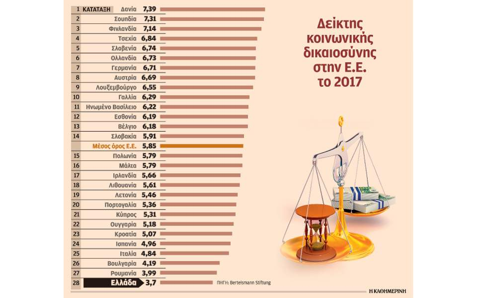 s27_deiktis-koinonikis-dikaiosunis_1711