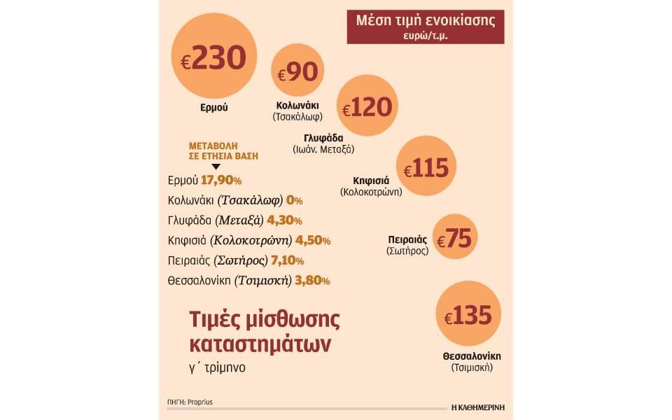 a0763a63381 Κατά 18% αυξήθηκαν τα ενοίκια στην Ερμού το 9μηνο | Ελληνική ...