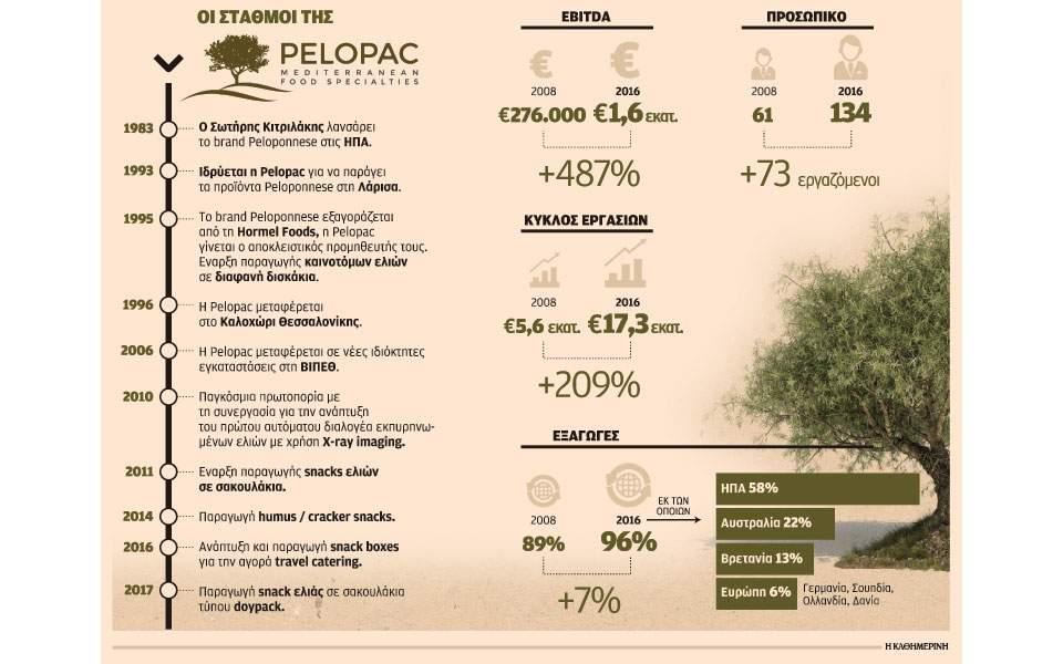 s5_2502epix-pelopac-elies