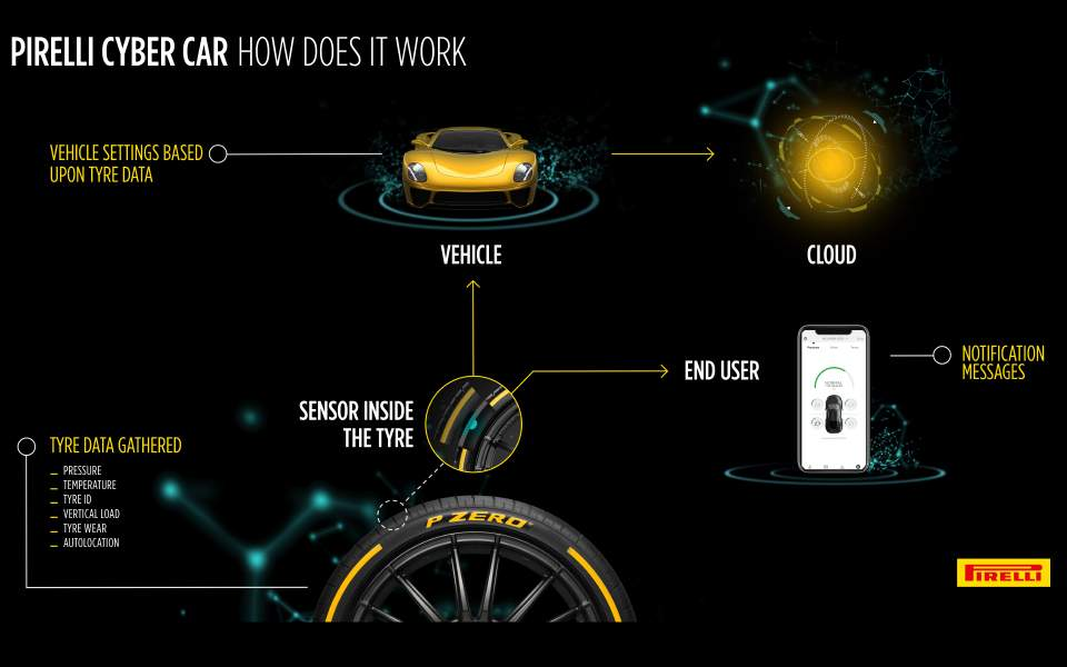 cyber-car-infographics
