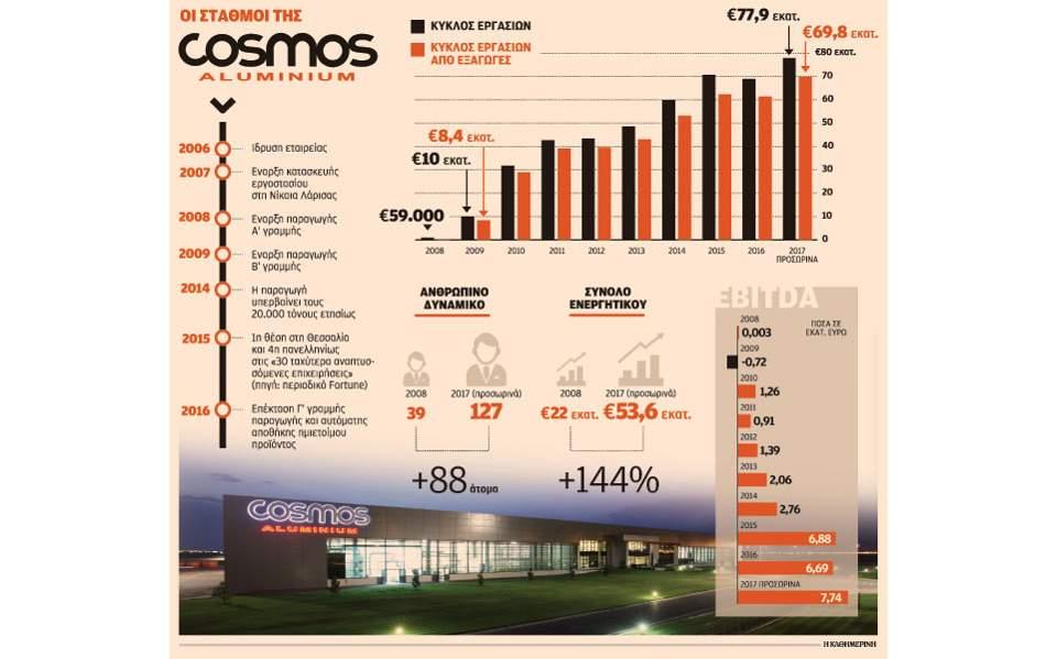s5_0403cosmos-aluminium-epix