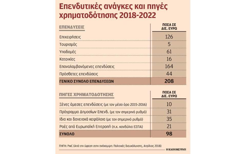 s24_2004pwc-ependyseis-xrhmatod