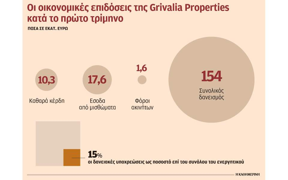 s26_3005grivalia-properties
