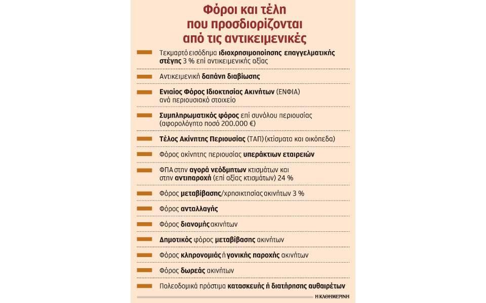 s2_0605akinita-foroi-telh-enfia-antikeim