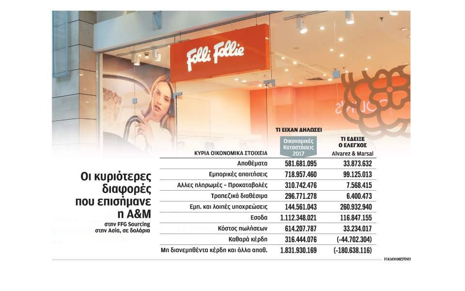 ed4fd10b29 Το σκάνδαλο Folli Follie και η αβέβαιη επόμενη μέρα