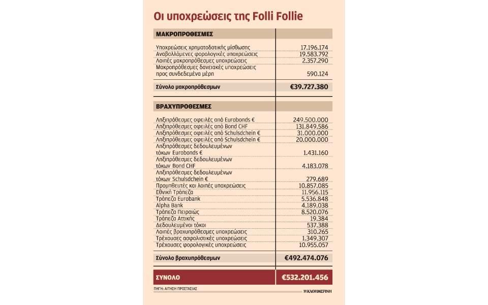 s25_1511folli-follie-ypoxreoseis