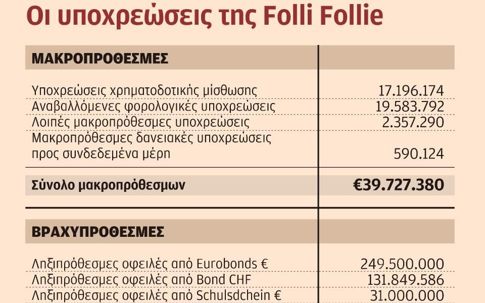 s25_1511folli-follie-ypoxreoseis11