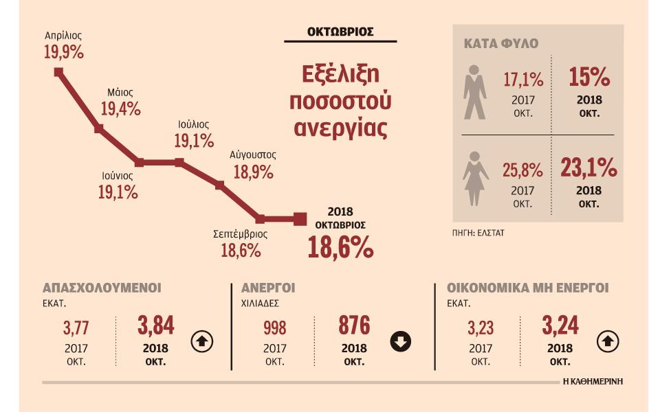 Μείωση ανεργίας στο 18,6% με νέες θέσεις των 500 ευρώ