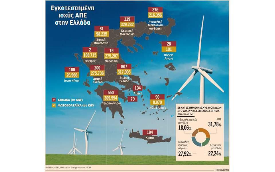 4c15cf723c3 Οι ΑΠΕ φέρνουν πιο κοντά ξένους και Ελληνες επενδυτές | Ελληνική ...