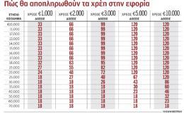 s22_2105xreos-eforia-doseis