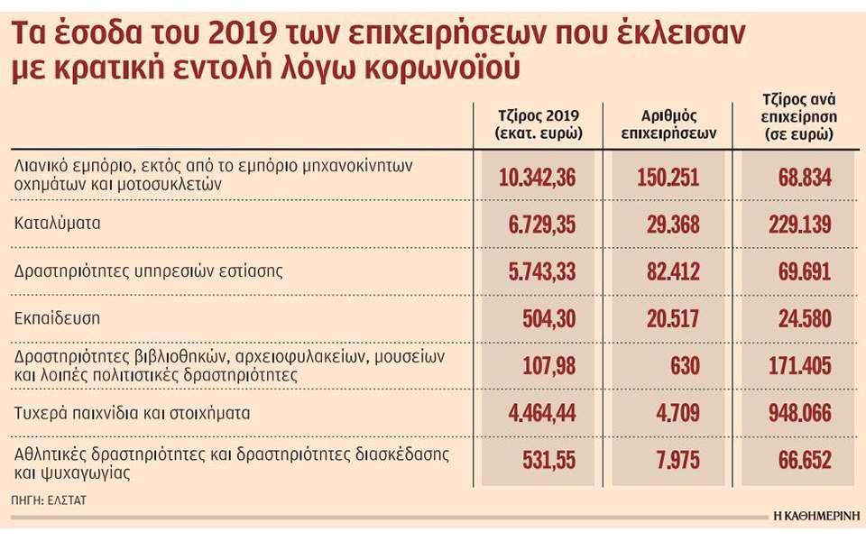 Τα... μαύρα σημεία στις δαπάνες των Ελλήνων