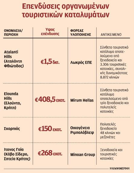 Επενδυτικά σχέδια 8 δισ. ευρώ για την κατασκευή ξενοδοχείων