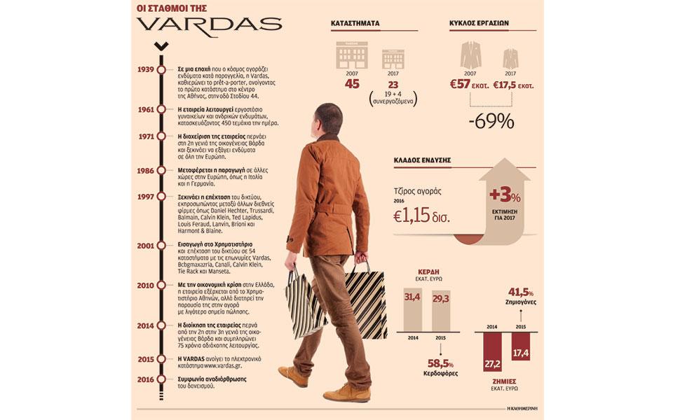 ba1ec5834ab H δεύτερη ευκαιρία της αλυσίδας Vardas | Επιχειρήσεις | Η ΚΑΘΗΜΕΡΙΝΗ