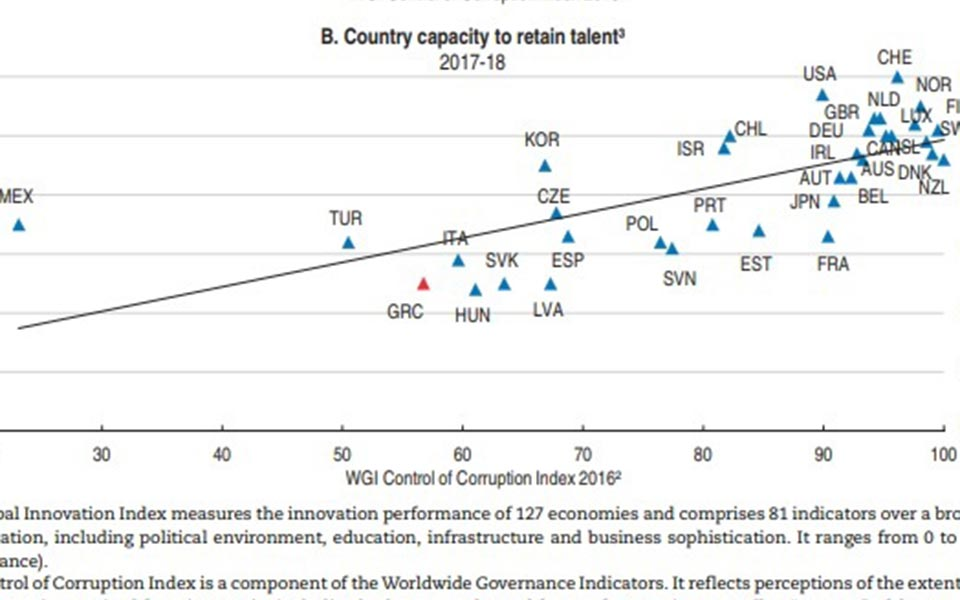 Εκθεση ΟΟΣΑ: Ουραγός στο επιχειρηματικό περιβάλλον και την αξιοποίηση ταλέντων η Ελλάδα