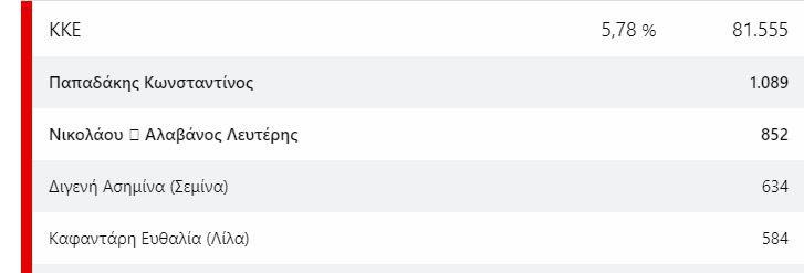 Ευρωεκλογές: Οι υποψήφιοι ΝΔ και ΣΥΡΙΖΑ που προηγούνται σε ψήφους
