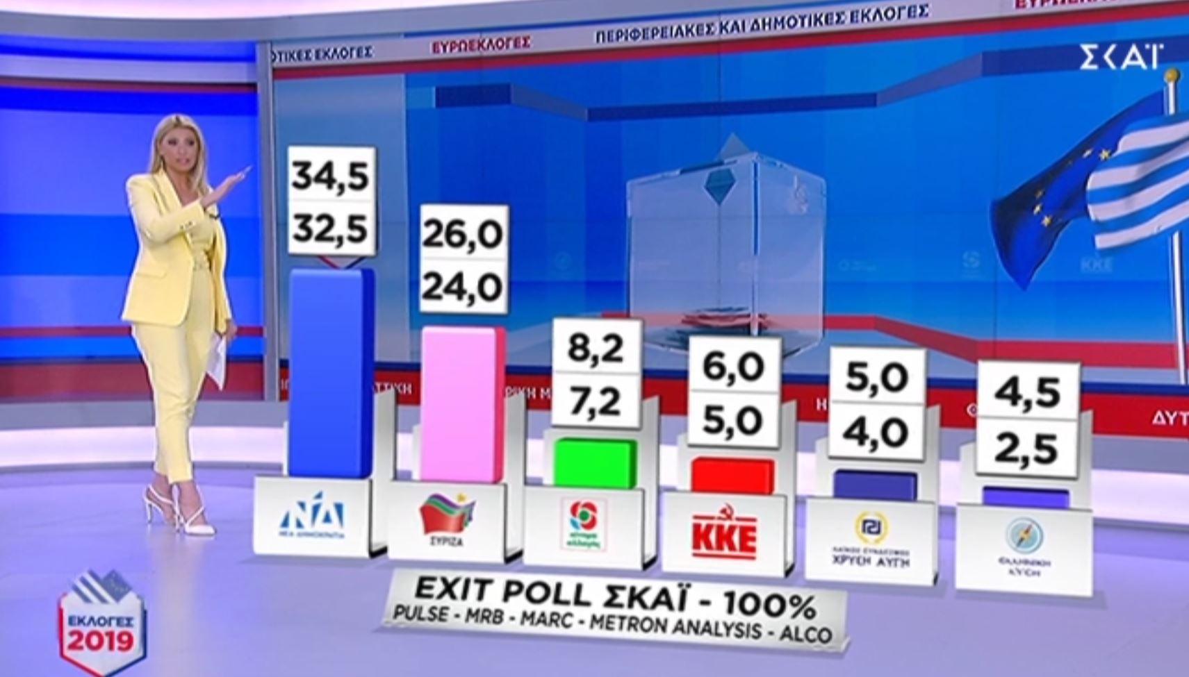 teliko Exit Poll: Προβάδισμα 8,5 μονάδων για τη ΝΔ έναντι του ΣΥΡΙΖΑ