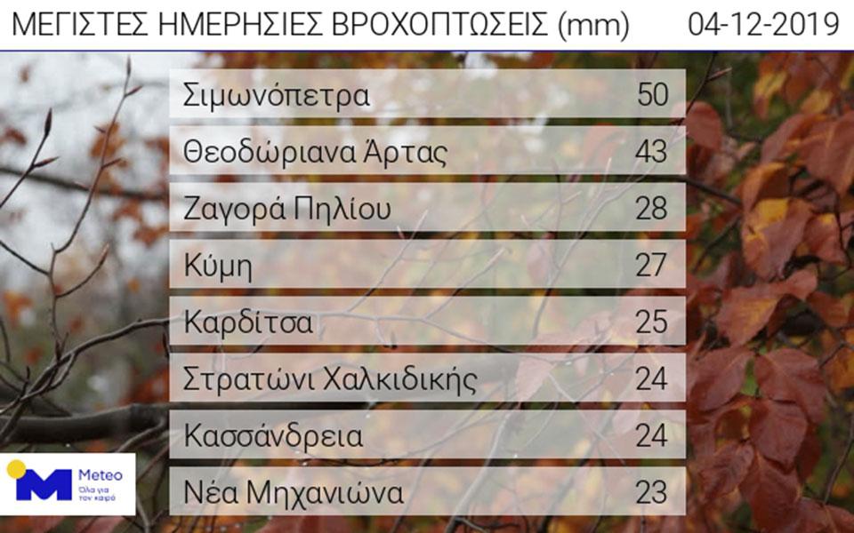 Στα «λευκά» πολλές περιοχές της Βόρειας Ελλάδας