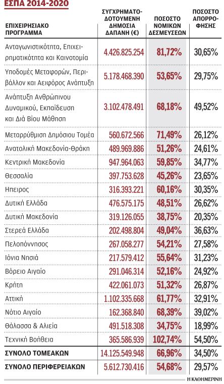 Μόλις το 30% του ΕΣΠΑ 2014-2020 έχει απορροφηθεί